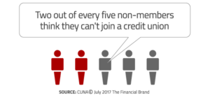 Two out of every five non-members think they can't join a credit union
