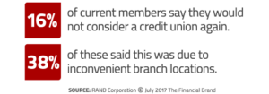 16% of current members say they would not consider a credit union again. 38% of these said this was due to inconvenient branch locations.