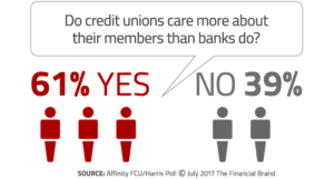61% think that credit unions care more about their members than banks do