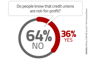 64% of people do no know that credit unions are not-for-profit