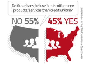 Do Americans believe banks offer more products/services than credit unions?