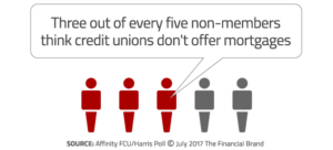 Three out of every five non-members think credit unions don't offer mortgages