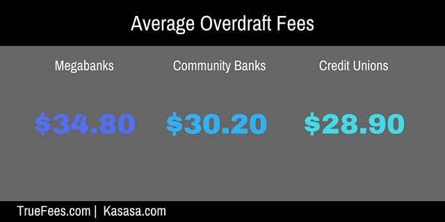 average overdraft fees for banks and credit unions