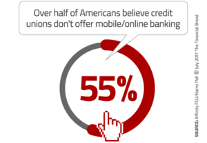 Over half of Americans believe credit unions don't offer mobile/online banking