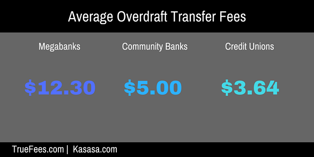the average bank fee for overdraft transfers