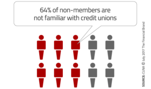 64% of non-members are not familiar with credit unions