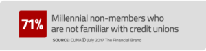 71% of Millennial non-members are no familiar with credit unions