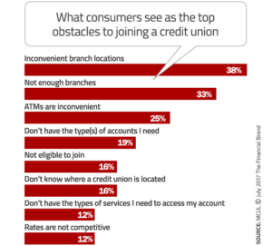 What consumers see as the top obstacles to joining a credit union