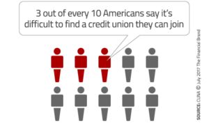 3 out of every 10 Americans say it's difficult to find a credit union they can join