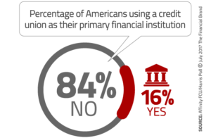 16% of Americans use a credit union as their primary financial institution