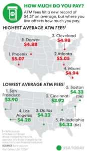 what are the highest and lowest atm fees state by state