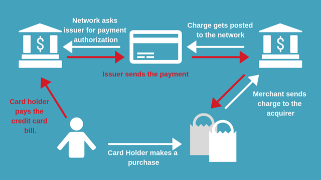 How a credit card charge is processed.