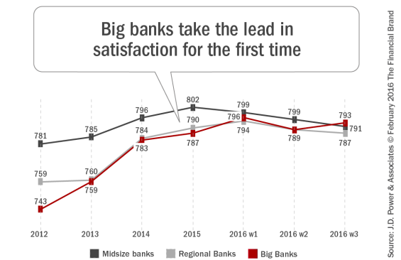 megabanks pull ahead in consumer satisfaction