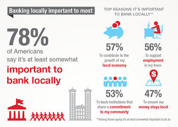 Banking Locally important to americans