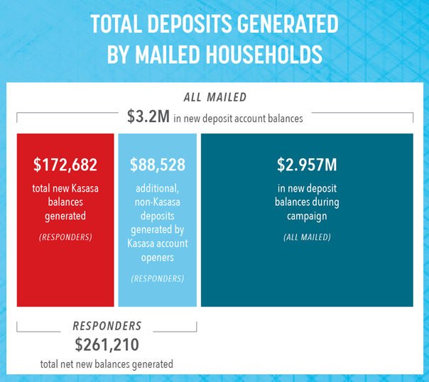 Total deposits generated by mailed households