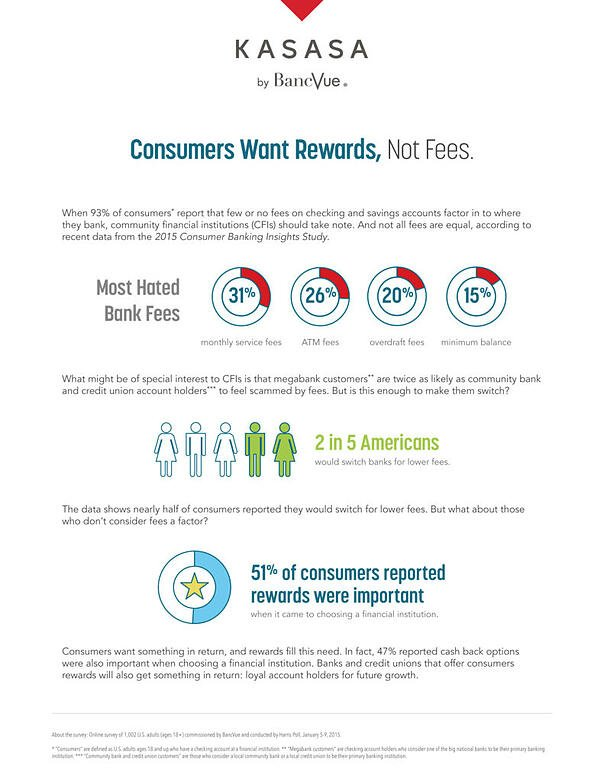 Consumers Want Rewards, Not Fees.