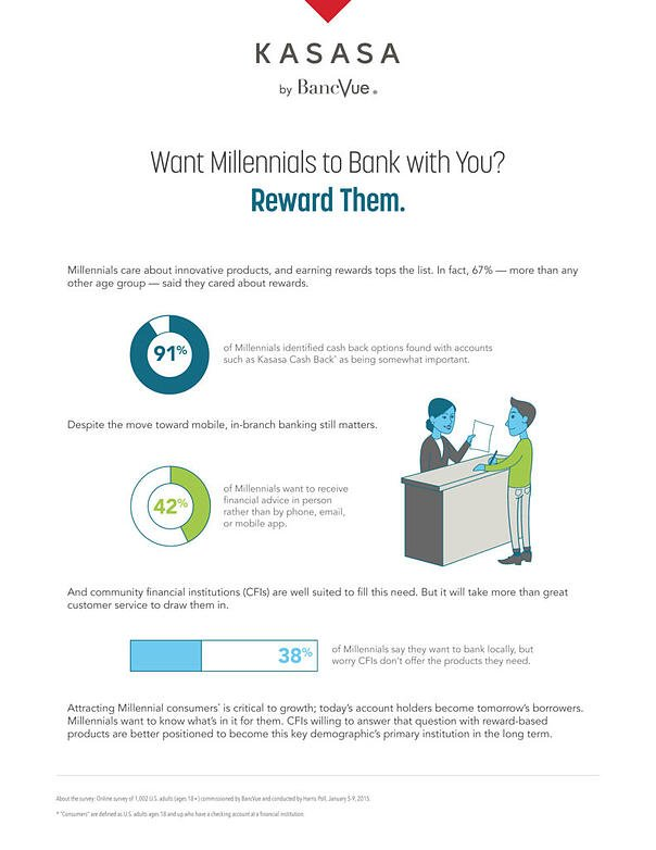 Want Millennials to Bank with You? Reward Them.