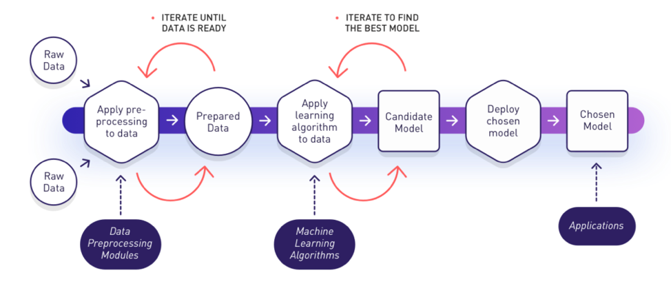 Machine Learning data model