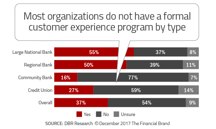 marketing automation for banks is under utilized in smaller institutions