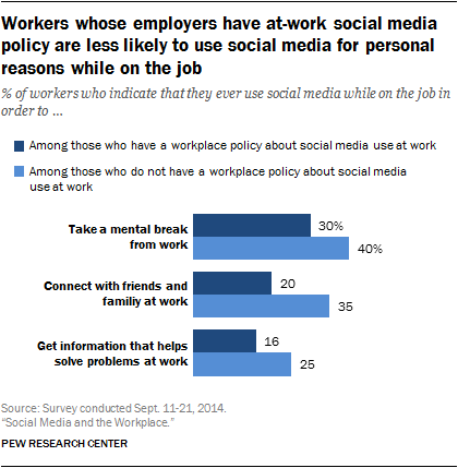 Social media employee policy reduces the percent of employees who use social media at work.