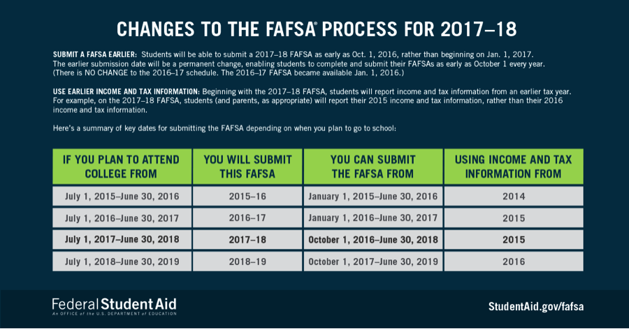 Changes to FAFSA process and pell grants