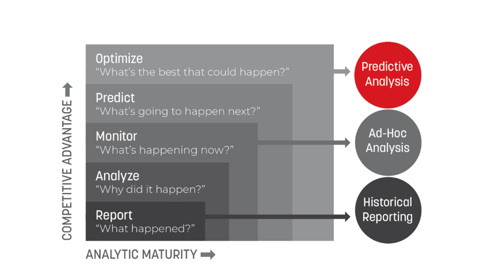 Predictive Analysis Matrix