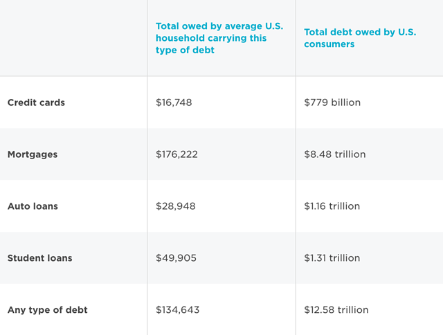 The state of consumer debt