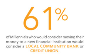 61% of millennials would consider community financial institutions when switching accounts