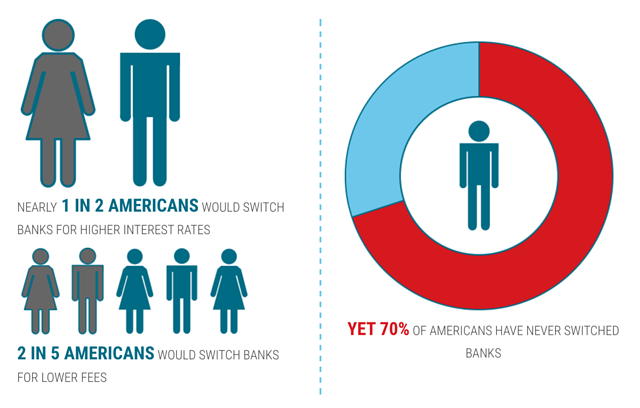 seventy percent of Americans have never switched accounts