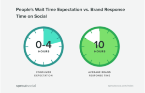 consumers expect a response to a social media review within 4 hours