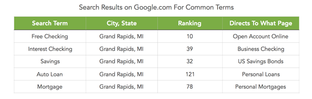 common search term rankings