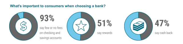 data that consumers actively seek our checking accounts with rewards