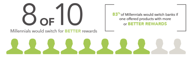 81 percent of millennials would change banks for rewards