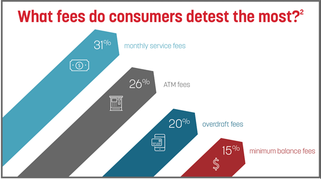 what fee do customers hate the most