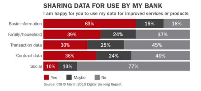 Sharing data use by banks