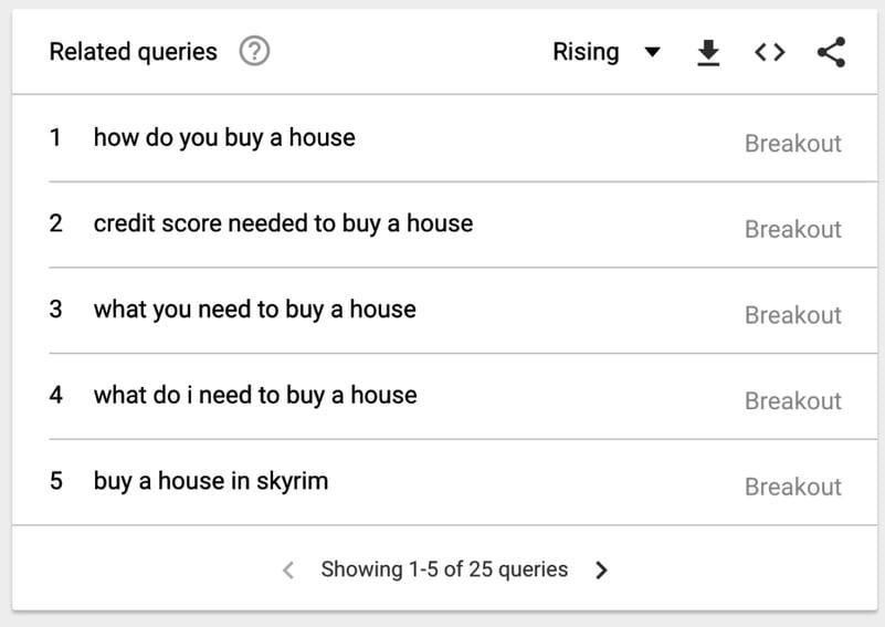 breakout queries in Google Trends