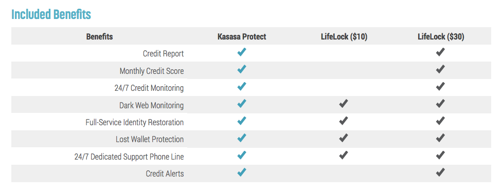 identity theft protection like kasasa protect drives non-interest income for banks and credit unions