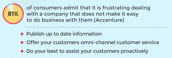 an up-to-date faq is part of good digital customer service