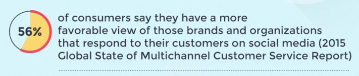 consumers like digital customer support