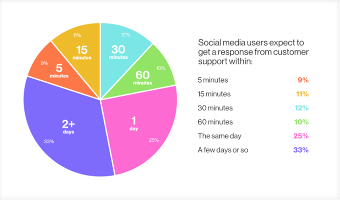 Customers expect brands to respond to complaints on social media within twenty-four hours.
