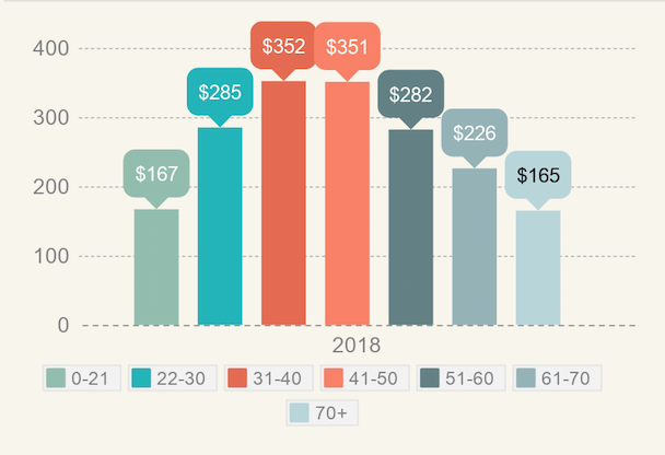 holiday spending broken down by age