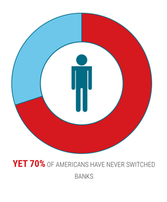 seventy percent of americans have never switched bank accounts
