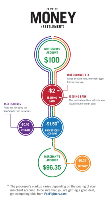 how do credit cards make money