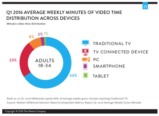 millennials consume a lot of media