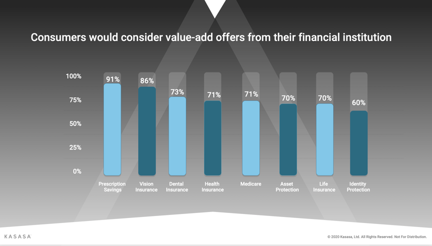 Consumers would consider value-add offers from their financial instution