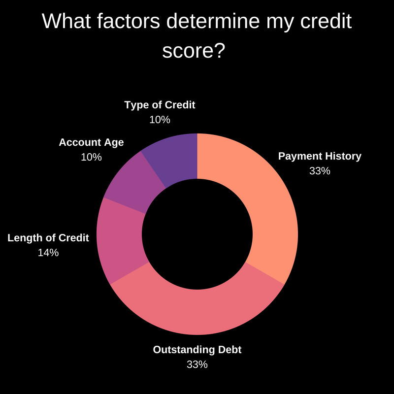 What factors make up my credit score for an auto loan