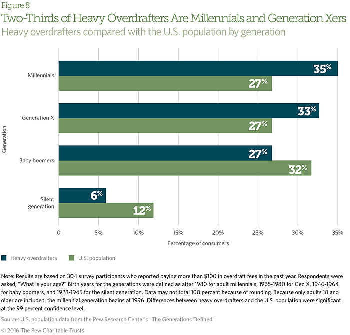 overdraft fees target millennials, younger generations, and minorities
