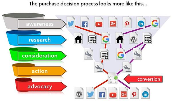 Purchase decision process