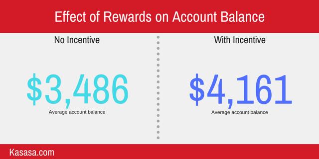 effect of rewards on account balance