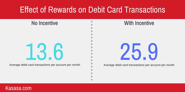 effect of rewards on debit card swipes